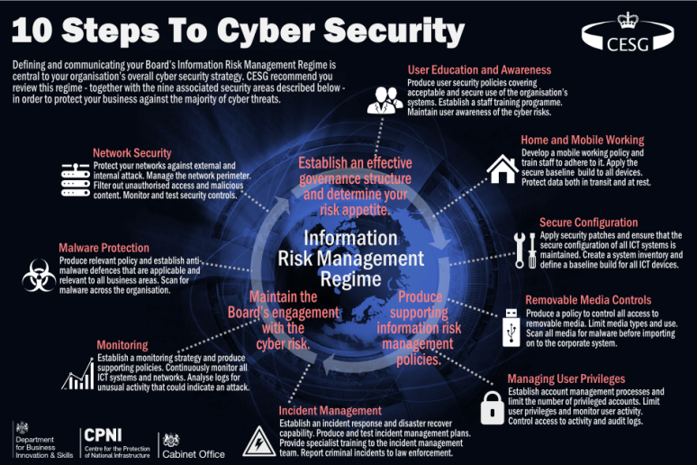 10_steps_to_cyber